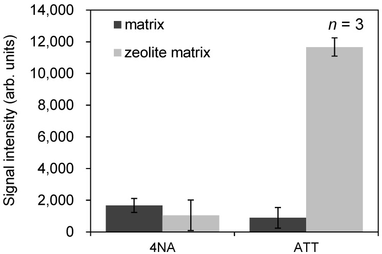 The average of peak intensity of the sodium-adducted ion of docetaxel using zeolite matrix with 4NA or ATT with no additive agents.