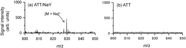 Typical mass spectra obtained from the prostate cancer cells (PC-3) cells administered 100 μM docetaxel using ( a ) the zeolite matrix; ATT/NaY or ( b ) the conventional matrix, ATT.