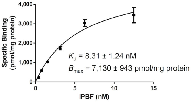 Saturation curve of [ 125 I]IPBF for amylin aggregates.