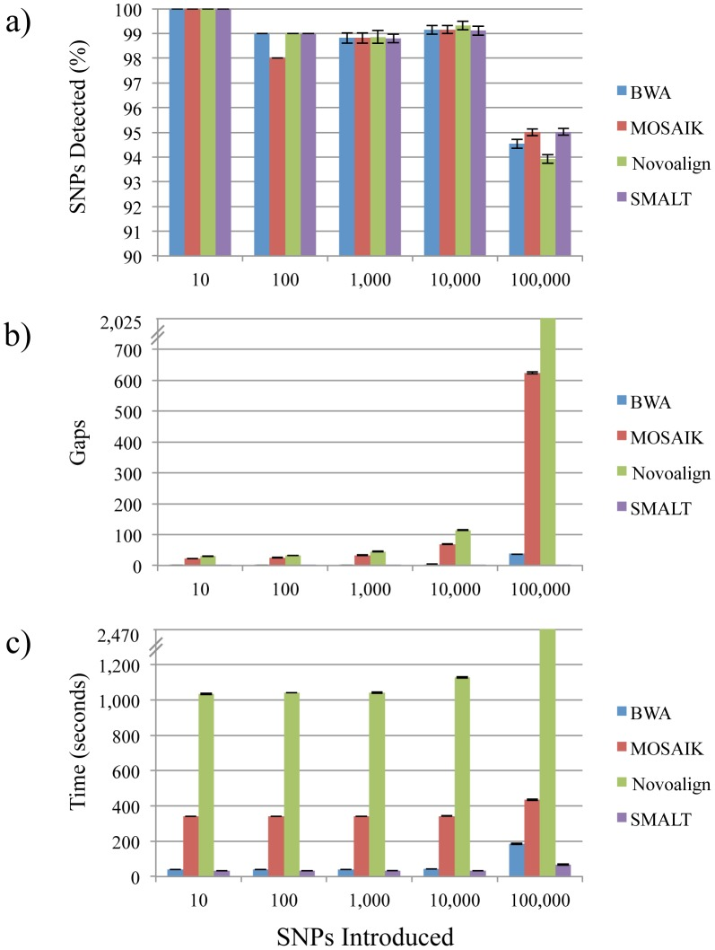 Comparison of consensus sequences calculated from assemblies of simulated Illumina short-read data aligned to references of different genetic distances with four reference-guided assemblers. Ten sets of simulated sequencing reads were generated using a Listeria <t>monocytogenes</t> strain 08-5578 chromosome sequence obtained from the National Center for Biotechnology Information archive as a reference. Nucleotide variants were randomly introduced (10 1 –10 5 ) in silico to the 08-5578 chromosome sequence to simulate the presence of SNPs in five reference sequences. The performance of four reference-guided short-read sequence assemblers (BWA, MOSAIK, Novoalign, and SMALT) was assessed by averaging the percentages of true SNPs detected (a) and the numbers of gaps present (b) in the consensus sequences generated from alignments of the ten sets of reads. In addition, average assembly processing times are provided (c).