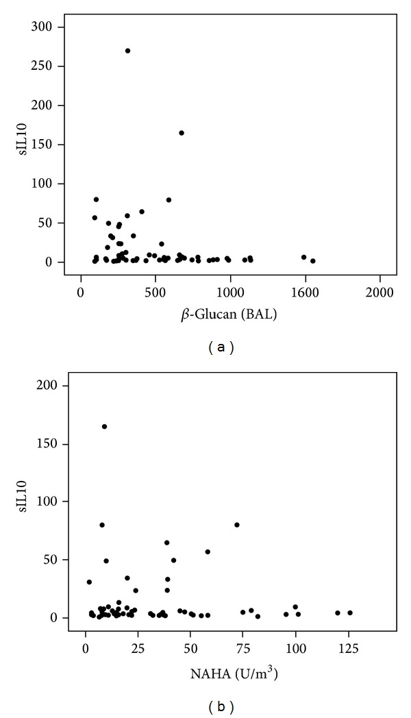 (a) Serum IL-10 in relation to the amount of <t>β</t> -glucan (BAL) pg/mL ( n = 70) and (b) NAHA in homes ( n = 60) of subjects with sarcoidosis.