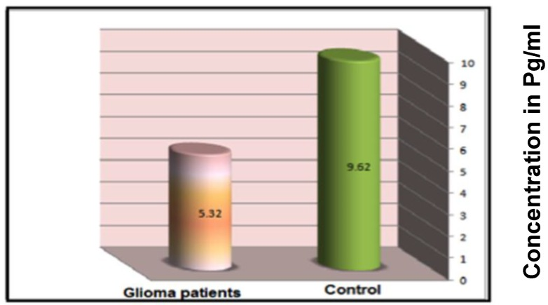 Mean serum concentration of IL-4 (pg/ml) in glioma patients and control group subjects as described in the materials and methods.