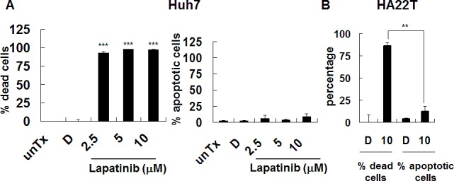 Induction of non-apoptotic cell death by lapatinib in HCC cells Cells were left untreated (unTx) treated, with 0.1% DMSO (vehicle, D) or 2.5–10 μM lapatinib for 3 days. After collection, cells were split into 2 tubes and resuspended in either PI containing PBS buffer (A or left panel of C, for detection of percent of total dead cells) or PI-containing hypotonic buffer (B or right panel of C, for detection of percent of hypodiploid or apoptotic cells) by flow cytometry.