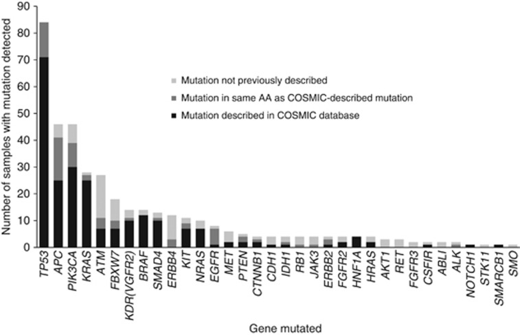 Histogram of mutations detected across samples by Illumina <t>MiSeq</t> <t>TSACP</t> (prospective cohort). In total, 396 mutations were detected in 70 out of 85 (82%) patients that passed DNA-QC parameters. The majority of mutations were previously described in COSMIC (232 out of 396, 59%), while a substantial proportion of mutations was not previously described (95 out of 396, 24%) or only described as a similar mutation in the same amino acid in COSMIC (69 out of 396, 17%). Abbreviations: AA=amino acid; COSMIC=Catalogue of Somatic Mutations in Cancer; DNA-QC=Deoxyribonucleic acid quality control; <t>TSACP=TruSeq</t> <t>Amplicon</t> Cancer Panel.