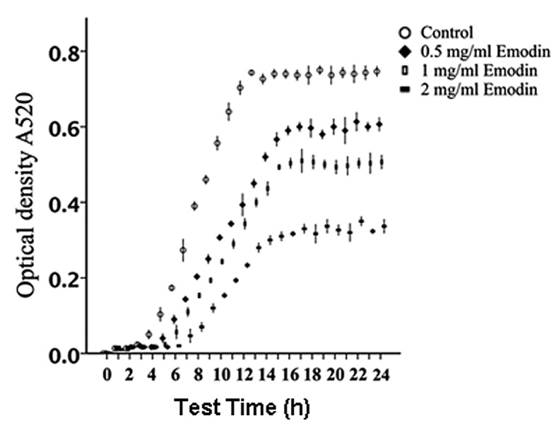 Effect of emodin on the growth of Streptococcus mutans ATCC 25175. The bacteria were incubated in tryptic soy broth with or without emodin at 37°C. The optical density of the cells was measured using a spectrophotometer every 1 h for 24 h. The assay was performed three times and data are expressed as mean ± standard error of the mean. * P