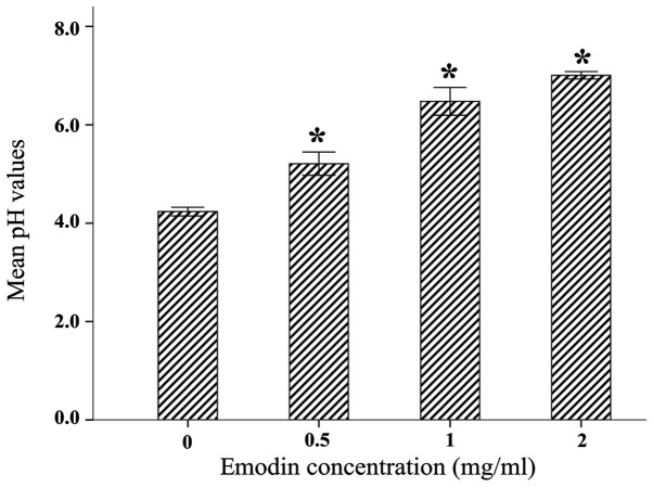 Effect of emodin on the production of acid by Streptococcus <t>mutans</t> ATCC 25175. The assay was performed three times and data are expressed as mean ± standard error of the mean. * P
