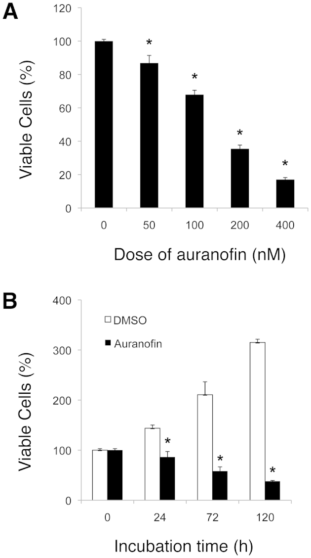 The cytotoxic effect of auranofin on SKOV3 cells. (A) The dose-dependent effect of auranofin (0, 50, 100, 200 and 400 nM) on SKOV3 cells after 72-h incubation. (B) The time-dependent effect of auranofin (100 nM) on SKOV3 cells after 0, 24, 72 and 120 h. The cell viability was determined by the MTT assay and the relative cell survival rate percentage was calculated by dividing the optical density of each auranofin treatment by the optical density of the control (DMSO) treatment. The significant P-values between the auranofin group versus the control group are indicated ( * P