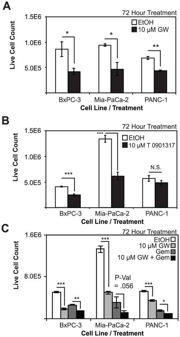 Co-treatment of pancreatic cancer cells with LXR ligands and gemcitibine reveals additive antiproliferative effects. A, Cell proliferation is blocked in BxPC-3, MIA-PaCa-2, and PANC-1 cell lines upon treatment with 10 µM GW 3965. B, LXR agonist T0901317 blocks proliferation in BxPC-3 and MIA-PaCa-2 cells, but is unable to block cell proliferation in PANC-1 cells. C, GW3965 and gemcitibine block proliferation in all three pancreatic cancer cell lines and are additive in their inhibition of proliferation when administered concomitantly. Asterisks indicated statistically significant changes.