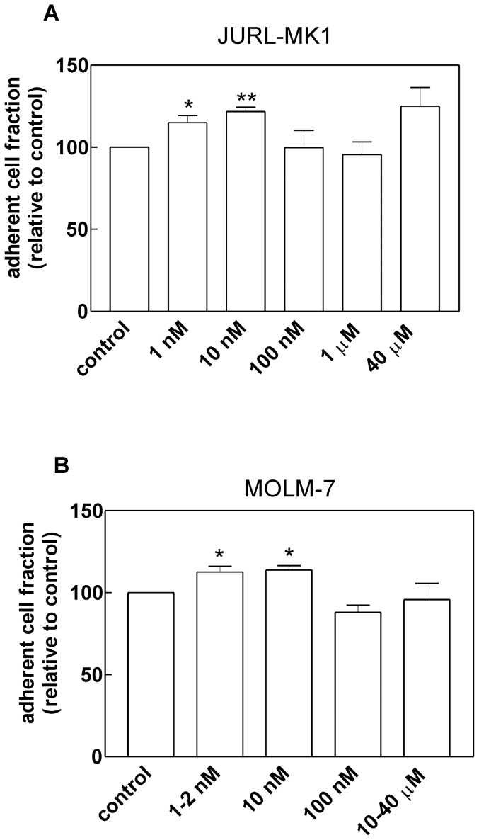Changes in the adhered cell fraction induced by dasatinib pretreatment. JURL-MK1 (A) or MOLM-7 (B) cells were pretreated for 30 min with dasatinib at the indicated concentrations, seeded into FN-coated wells and incubated for 1 h at 37°C. Thereafter, the plate was washed and the fraction of attached cells was determined fluorimetrically and normalized using the value found in the control sample. The graphs show the means and standard deviations from at least 4 experiments for each condition, the statistical significance of the observed differences was evaluated using Student's paired t-test. Results significantly differing from untreated controls are denoted by asterisks (* p