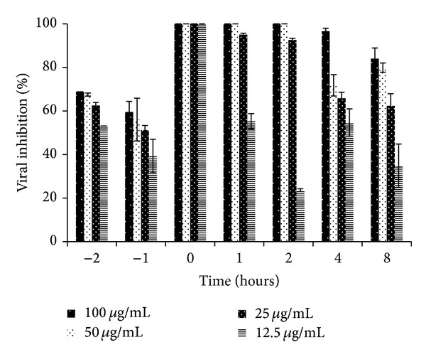 Effect of the time-of-addition assay of the Adenanthera pavonina sulfated polysaccharide (SPLS Ap ) on poliovirus type 1 (PV-1) in HEp-2 cells by plaque reduction assay. The percentage of viral inhibition (%VI) is expressed as mean ± SD of triplicate independent experiments.