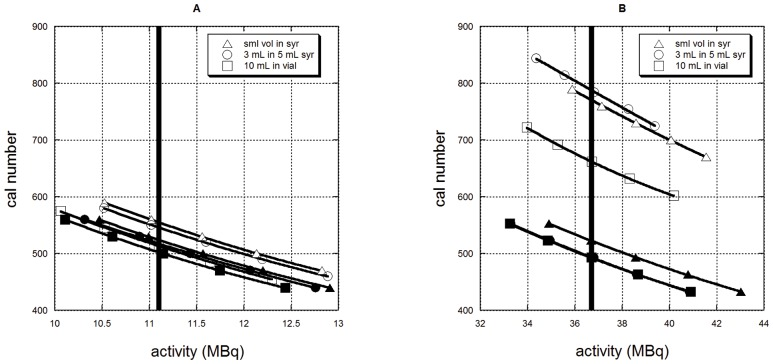 Activity versus calibration setting number as measured on a Capintec CRC-15R dose calibrator for A) Zr-89 and B) I-124, measured in different geometries. Filled symbols identify the curves corresponding to the measurements with the copper filter; open symbols without the filter. Triangles correspond to the small volume in the 5 mL syringe, circles to the 3 mL volume in the 5 mL syringe and squares to the 10 mL volume in the liquid scintillation vial. Note that for I-124 the filled squares almost completely obscure the filled circles.