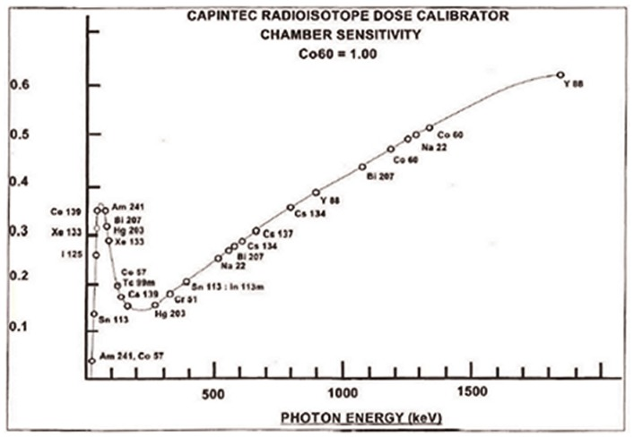 Plot of photon energy versus sensitivity for a <t>Capintec</t> <t>CRC-15R</t> dose calibrator. (Reprinted with permission of Capintec Inc. from the CRC-15R Owner's Manual).
