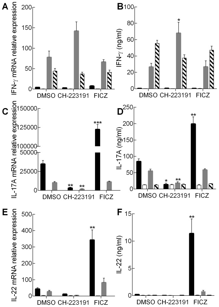 Cytokine mRNA and protein expression profiles of Th17 and Tc17 cells: effect of AhR modulation. Naïve CD4 + cells from AhR +/− (black bar) or AhR −/− mice (white bar) and naïve CD8 + cells from AhR +/− (grey bar) or AhR −/− mice (striped bar) were polarised under Th17/Tc17 conditions for 5 days in the presence of AhR antagonist (CH-223191) or AhR agonist (FICZ) both formulated in DMSO or with an equivalent amount of DMSO alone. Cells were harvested and total RNA prepared for the analysis of mRNA levels for IL-17A, IL-22, and IFN-γ using RT-PCR and the ΔΔ Ct method (A, C and E). Results were normalised against naive CD4 + or CD8 + cells and the housekeeping gene HPRT. Supernatants were also analysed for secreted cytokine by ELISA (B, D and F). Results are shown as mean ± SE for n = 3 independent experiments. Statistical significance of differences between DMSO control and AhR antagonist/agonist treated cells was analysed by one-way ANOVA. *, p