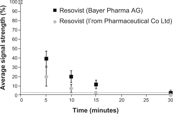 Average strength of the MPI signal in blood as a percentage of the highest blood MPI signal directly after administration of Resovist ® (time, 0 minutes). Notes: The noise level of the MPS system is indicated by the dotted line. The MPI signal of Resovist from I'rom Pharmaceutical Co Ltd decays significantly more rapidly than that of Resovist from Bayer Pharma AG, and drops below the noise level after 15 minutes. Abbreviations: MPI, magnetic particle imaging; MPS, magnetic particle spectroscopy.