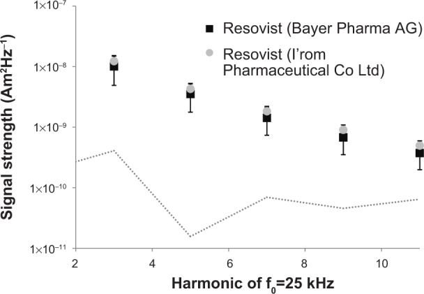 Average baseline signal strength of <t>Resovist</t> ® from Bayer Pharma AG and from I'rom Pharmaceutical Co Ltd. Notes: The first five odd harmonics of the excitation frequency f 0 =25 kHz are shown. There is no statistically significant difference in signal strength at baseline, indicating a similar performance of both products in MPI considering the MPI signal. The noise level of the MPS system is indicated by the dotted gray line. Abbreviations: MPI, magnetic particle imaging; MPS, magnetic particle spectroscopy.
