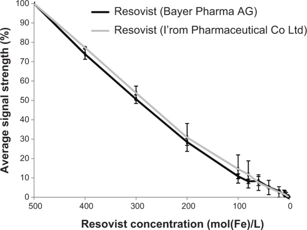 Average signal strength of a dilution series of Resovist ® from Bayer Pharma AG and from I'rom Pharmaceutical Co Ltd. Notes: The signal strength was measured using MPS. The performance of Resovist from I'rom Pharmaceutical Co Ltd is slightly but not significantly better at higher concentrations. At lower concentrations, no difference can be detected between the two types of Resovist. Abbreviation: MPS, magnetic particle spectroscopy.