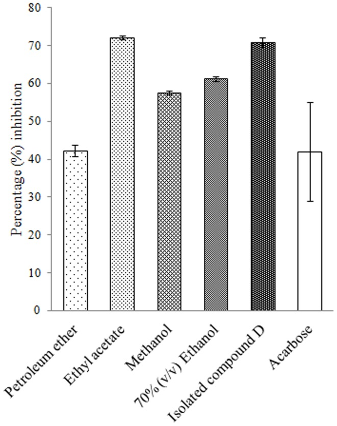 Percent α -amylase inhibition by plant extracts and isolated compound D. Acarbose is taken as standard inhibitor. The data is indicated as the mean SEM; [ n = 3].
