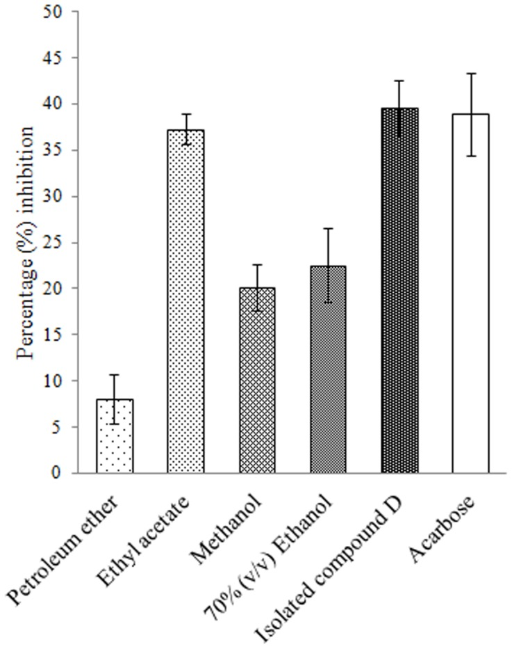 Percent crude murine pancreatic amylase inhibition by plant extracts and isolated compound D. Acarbose is taken as standard inhibitor. The data is indicated as the mean SEM; [ n = 3].