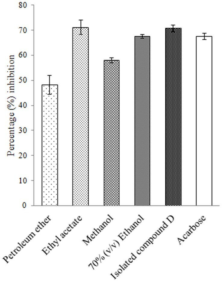Percent crude murine intestinal glucosidase inhibition by plant extracts and isolated compound D. Acarbose is taken as standard inhibitor. The data is indicated as the mean SEM; [ n = 3].
