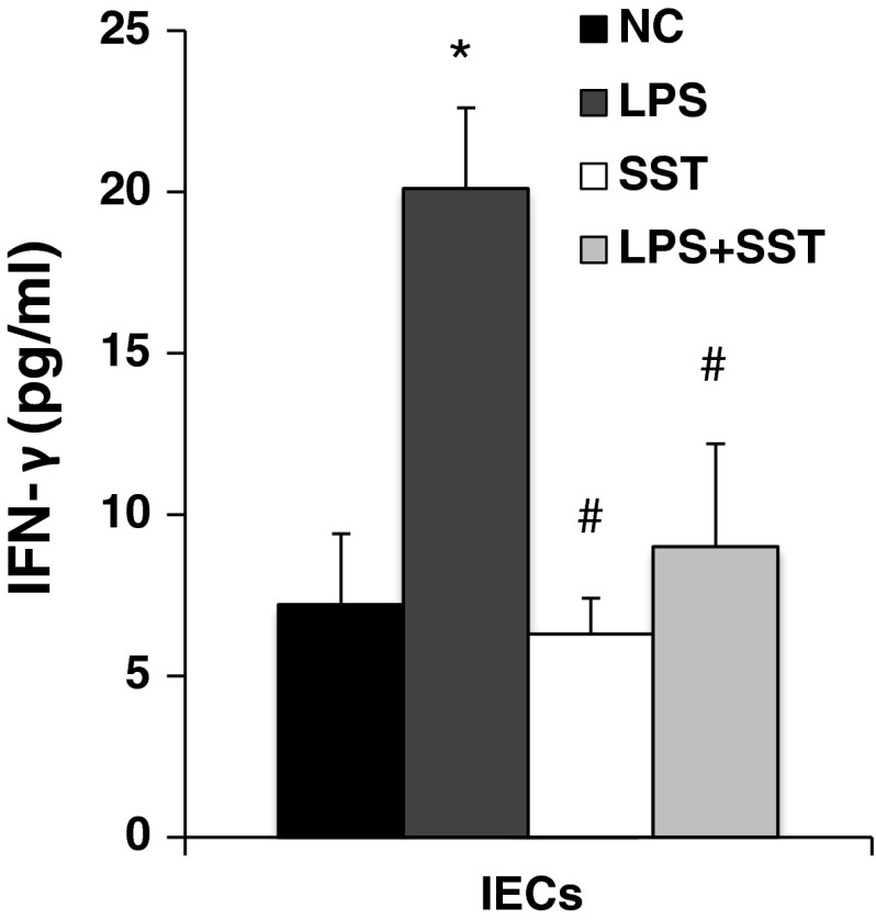 Inhibition of IFN-γ in IECs by SST in vitro isolated IECs from macaques was incubated with LPS (10 μg/ml), SST-14 (2.2 μM/ml) and LPS + SST for 24 h, respectively. The supernatant was collected, and the IFN-γ level was measured by ELISA. *Compared with the normal control group, P