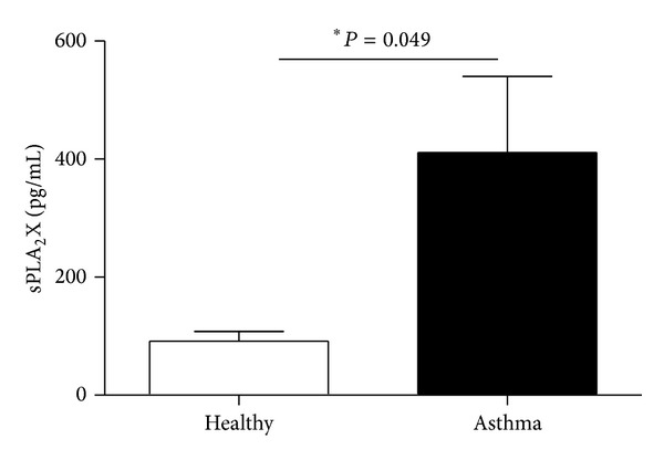 Concentration of sPLA 2 X released by PBMC of asthmatics and healthy controls. 2 × 10 6 PBMC were incubated in medium containing <t>RPMI1640</t> with 10% heat-inactivated FBS and antibiotics (37°C, 5% CO 2 ). Supernatants were collected after 24 hours of incubation in 37°C. The secretion of sPLA 2 X was measured in indirect ELISA. Data are presented as mean ± SEM; ∗ P
