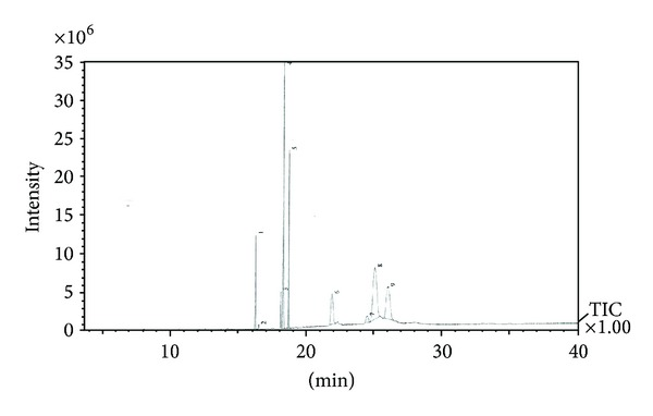 A gas chromatography-mass spectrometry chromatogram peak profile of Jatropha curcas leaf extract.