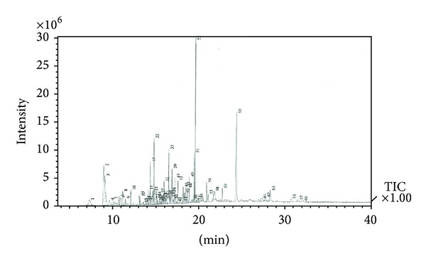Gas chromatography-mass spectrometry profile of Psidium guajava leaf extract.