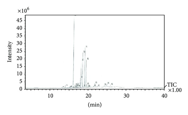 <t>Gas</t> <t>chromatography-mass</t> <t>spectrometry</t> profile of Andrographis paniculata leaf extract.