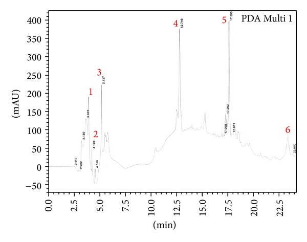<t>RP-HPLC</t> profile of <t>F100</t> fraction. Detection was done at wavelength 220 nm.
