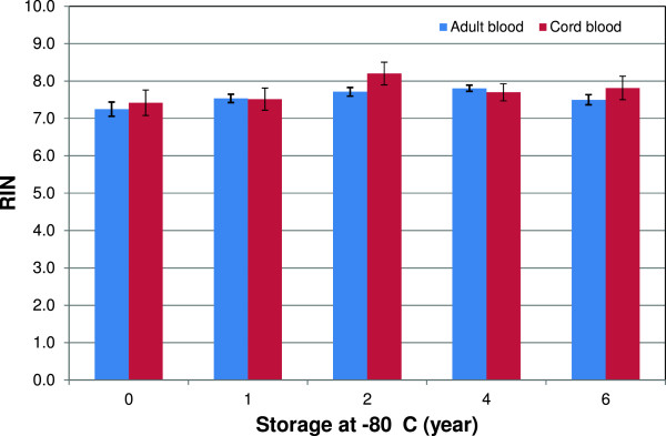 Long-term storage effects on RNA integrity. RIN values for RNA samples isolated from Tempus tubes stored at –80°C until analyzed by Agilent 2100 Bioanalyzer. RIN values for adult blood samples (n = 15 Tempus tubes/year) and RIN values for cord blood samples (n = 6 Tempus tubes/year). Bars represent means ± SE. The average RIN values for adult and cord blood samples were 7.6 ± 0.5 and 7.7 ± 0.7, respectively, and no significant long-term storage related effects on RNA integrity were observed.