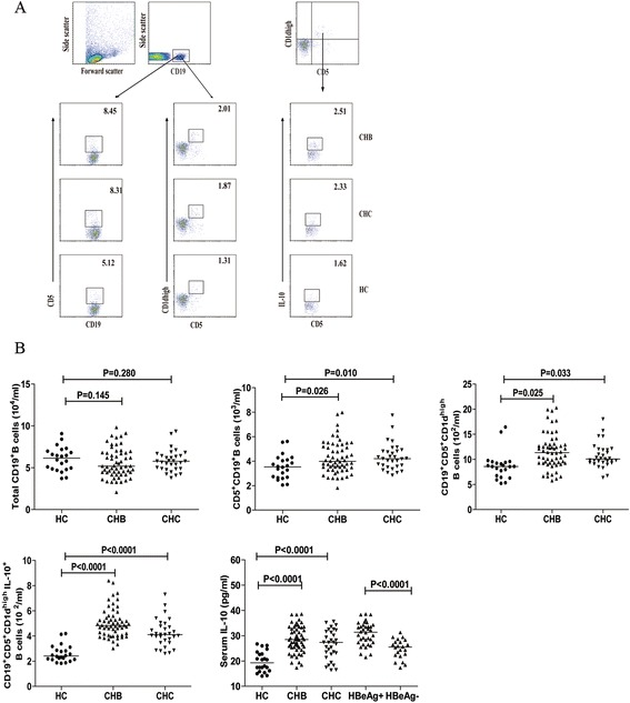 Flow cytometry analysis of the numbers of circulating <t>IL-10</t> + B cells. PBMCs from individual subjects were plated in 24-well plates (10 6 cells/well) and stimulated in duplicate with 50 ng/mL of PMA, 1.0 μg/mL of ionomycin, and 50 ng/mL of LPS in complete RPMI-1640 medium for 2 h at 37°C in 5% CO 2 followed exposing to Brefeldin A for another 4 h. The cells were then harvested, washed with ice-cold PBS, and stained with APC-anti-CD19, PerCP-anti-CD5, and PE-anti-CD1d. The immunostained cells were fixed and permeabilized with 0.5% saponin. After being washed, the cells were stained intracellularly with <t>FITC-anti-IL-10</t> and analyzed by flow cytometry. The cells were first gated on living lymphocytes and then on CD19 + B cells for further analysis of total CD19 + B cells, CD5 + CD19 + , CD5 + CD19 + CD1d high B cells, CD5 + CD19 + CD1 dhigh IL-10 + Bregs. The isotype-matched antibodies served as controls. The levels of serum IL-10 in individual subjects were analyzed by ELISA. Data are representative FACS charts and expressed as the mean values of individual subjects and the difference between groups was analyzed by the Kruskal–Wallis test. (A) Flow cytometry analysis; (B) quantitative analysis of the numbers of total CD19 + B cells, CD5 + CD19 + , CD5 + CD19 + CD1d high B cells, CD5 + CD19 + CD1d high IL-10 + Bregs and the levels of serum IL-10. The horizontal lines indicate the median values for different groups.