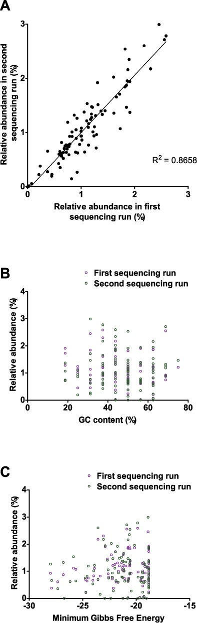 Analysis of the relative abundance, GC content and likelihood of secondary structure formation for each of the 100 expected Illumina-compatible barcode sequences. ( A ) Relative abundance of the 100 expected barcode sequences, as detected during the first and second sequencing runs using the Illumina <t>HiSeq</t> 2000 (Pearson r (98) = 0.93, p