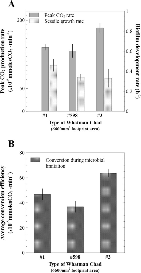 Conversion efficiency during microbial limitation. (A) . Measurement of CO 2 production as an indication of biofilm development rate, and the peak activity on three cellulosic substrates with equal size, but different mass. (B) . Comparison of average conversion efficiency during the initial microbial limitation zone. A doubling in rates of gas production is understood as a doubling of sessile population size, and peak rates are strongly influenced by availability of attachment surface area. The combination of these factors reveals the average conversion efficiency during microbial limitation and it becomes an indicator of biofilm colonization potential (higher is better). Error bars show standard deviation.