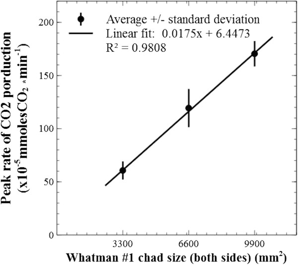 Correlation between surface footprint area and CO 2 production. A strong positive linear correlation was observed between the measured peak rate of carbon dioxide production and the initial size of Whatman #1 sheets. This shows initial biofilm invasion proceeded to the extent at which available 'real estate' was provided, and that surface area was not lost before this point was reached (mainly due to the flat shape of the cellulosic chads; the sheet with the least thickness was chosen for this test). It also emphasizes the utility of such measurements for comparing the degree of bacterium-accessible surface area of complex and heterogeneous substrates. Slope p = 0.000, constant p = 0.560.