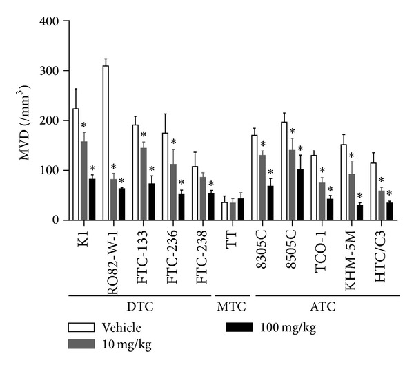 Antiangiogenesis activity of lenvatinib in human thyroid cancer xenograft models in nude mice. Nude mice bearing tumor xenografts were treated orally once daily with either vehicle or lenvatinib at the indicated doses when tumor volumes reached between 100 and 300 mm 3 (day 1). Microvessel density (MVD) was analyzed by <t>immunohistochemical</t> staining of endothelial cells with an anti-mouse CD31 antibody within the resected tumor xenografts as described in Section 2 . MVD is expressed as the average number of microvessels per mm 2 in 5 regions of interest (ROIs). Each group consisted of 5 mice. Data are shown as means ± SD. * P