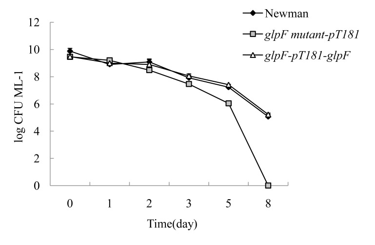 Survival of stationary phase cultures of the glpF mutant, the complemented strain, and the parent strain upon <t>norfloxacin</t> (40 µg/ml) exposure over time.