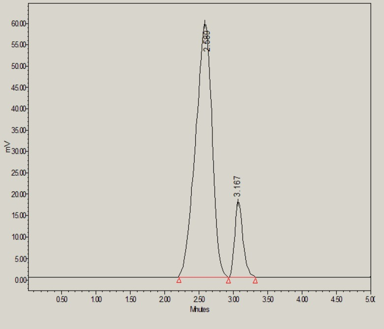 HPLC chromatogram of glibenclamide in the presence of 0.1M NaOH