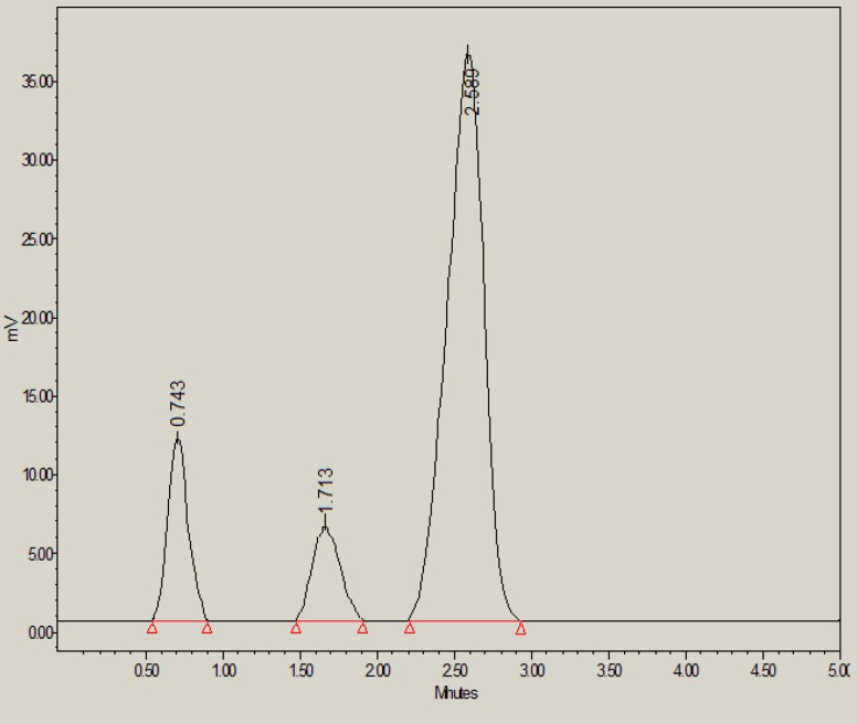 HPLC chromatogram of glibenclamide in the presence of 30% H 2 O 2