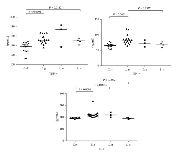 IL-2, TNF- α , and IFN- γ levels in serum samples from patients infected with different Leishmania species and in noninfected control. Cytokine levels (pg/mL) were calculated for each serum sample. Means (horizontal lines) are shown for each group. Ctrl: noninfected controls; L. g : Leishmania guyanensis ; L. n : L . naiffi ; L. a : L. amazonensis .