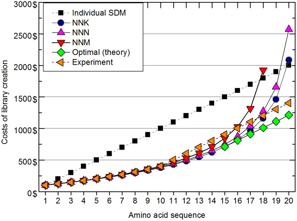 Comparison of projected costs of randomized codon-based saturation mutagenesis library creation and one-by-one site-directed mutagenesis (SDM). Empirically determined results for the combined β-glucosidase Zm-p60.1 mutagenesis approach are also shown (experimental).