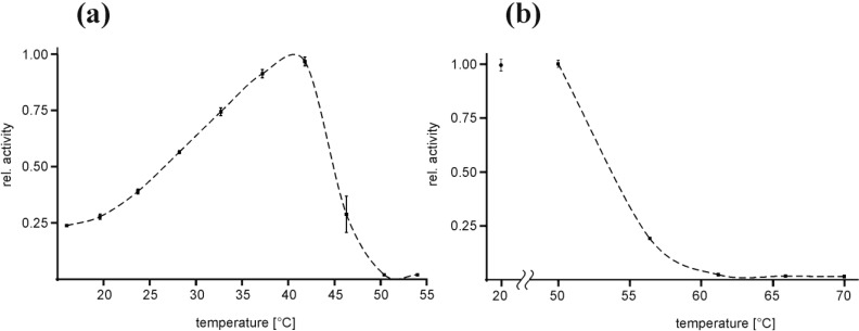 Temperature optimum and heat denaturation of EspPα ( a ) Relative activity of EspPα at varying incubation temperatures. Relative activity is normalized to T opt at ~40 °C, n = 8; ( b ) Effect of 30 min pre-incubation at elevated temperatures on the activity of EspPα at 37 °C. Pre-incubation temperatures are given in the x -axis and the relative activity was subsequently determined at 37 °C. The negative control was incubated for 30 min at 20 °C. Relative activity is normalized to the negative control, n = 8.