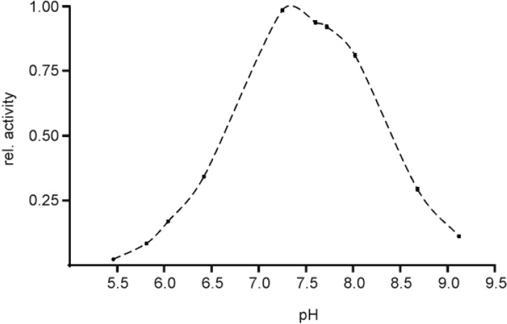 Determination of the pH optimum of EspPα. Activity of EspPα was determined in the pH range from 5.5 to 9.1. The proteolytic activity is expressed relative to pH opt at ~7.4, n = 5.