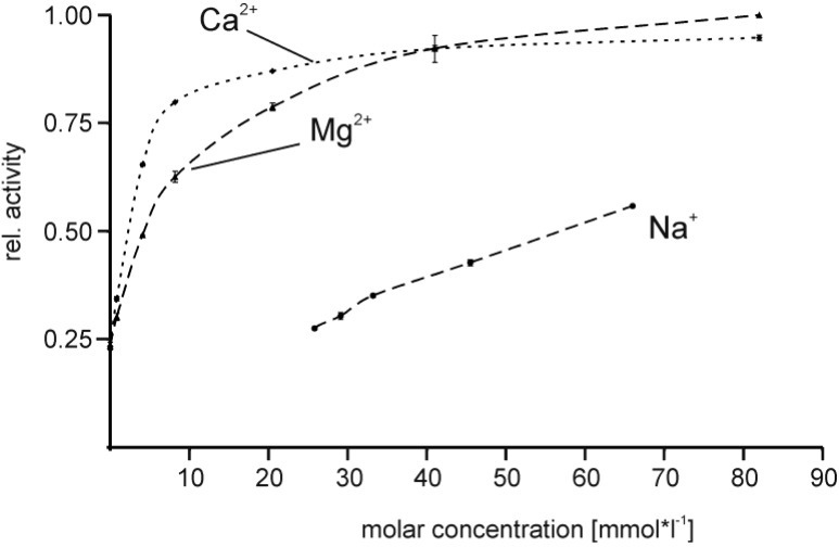 Influence of buffer composition on the activity of <t>EspPα.</t> Relative activity is normalized to the maximal activity observed for 82.5 mM Mg 2+ . n = 8.