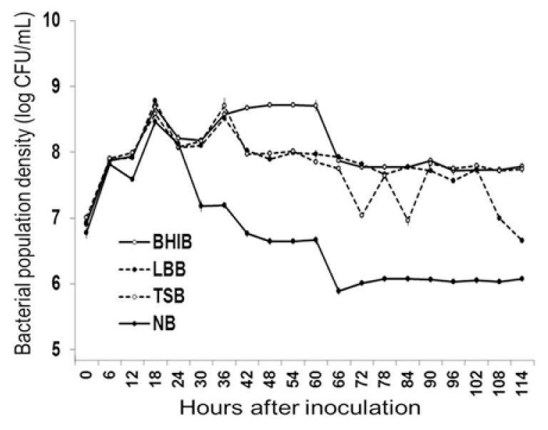 Population growth curves of the bacterial isolate C1-7 with the time after culturing in different media including brain heart infusion broth (BHIB), Luria–Bertani broth (LBB), tryptic soy broth (TSB), and nutrient broth (NB). Vertical lines denote standard deviations of three replications.