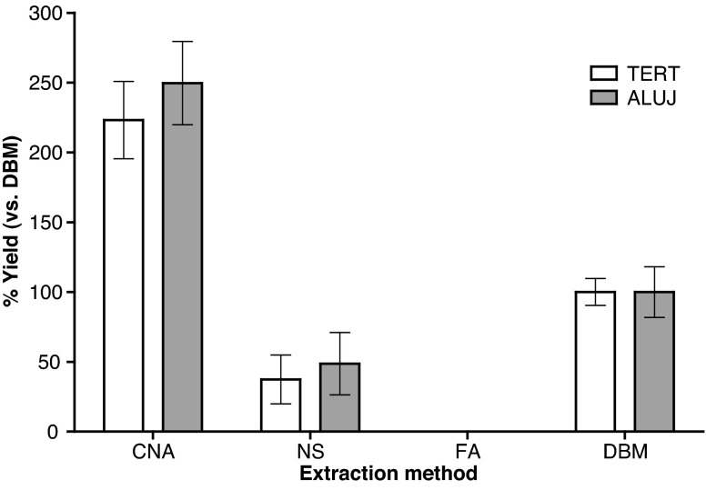 Assessment of cell-free DNA (cfDNA) yield using four extraction methods. The mean yield ± one standard deviation from replicate extractions using plasma pool A (i) (with or without ADH ) performed with the QIAamp circulating nucleic acid ( CNA ), NucleoSpin Plasma XS ( NS ) and FitAmp plasma/serum DNA isolation ( FA ) kits ( n = 10) and the QIAamp DNA blood mini ( DBM ) kit ( n = 9) is displayed relative to the mean yield of the DBM kit. The yield of cfDNA was quantified by quantitative PCR (qPCR) assays to TERT and ALUJ