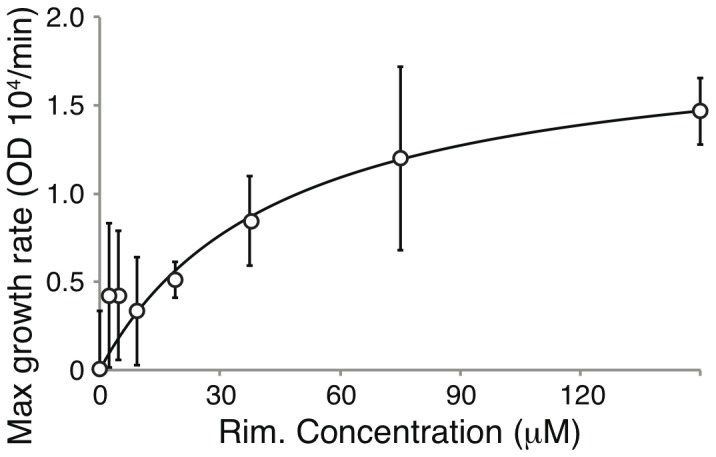Maximal growth rate of DH10B bacteria expressing the Vpu A18H mutant as a function of different rimantadine concentrations. Fitting according to the Monod equation (solid line), to the experimental data (circles).