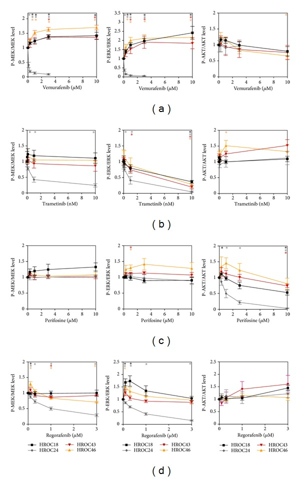 Quantitative analysis of the effects of vemurafenib, trametinib, perifosine, and regorafenib on signal transduction in CRC cell lines. The effects of (a) vemurafenib, (b) trametinib, (c) perifosine, and (d) regorafenib on fluorescence signal intensities of phosphoproteins (P-AKT, P-MEK1/2, and P-ERK1/2, resp.) and corresponding total proteins in HROC18 (black), HROC24 (grey), HROC43 (red), and HROC46 (orange) cells were quantified. Subsequently, the ratios P-MEK/MEK protein (left panels), P-ERK/ERK protein (middle panels), and P-AKT/AKT protein (right panels) were determined. A ratio of 1 corresponds to control cells cultured without SMI. Data of 5 independent experiments were used to calculate mean values ± SEM; * P