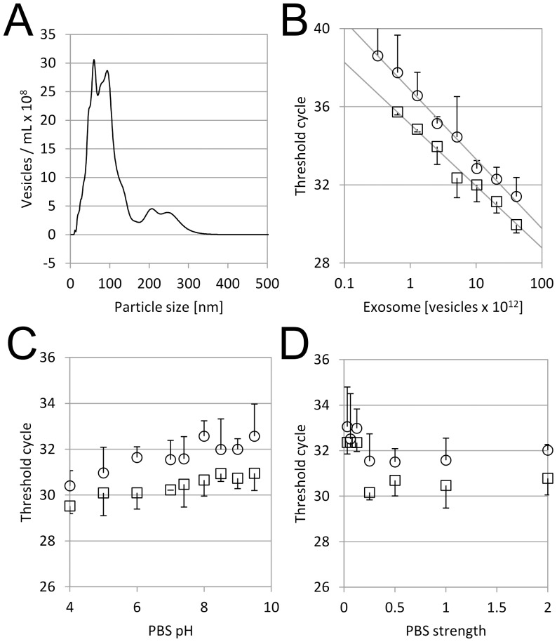 Performance Characterization using Isolated Urinary <t>EMV.</t> A. Urinary EMV were isolated from human urine using a differential centrifugation method and analyzed by <t>nanoparticle</t> tracking analysis as described in Materials and Methods . B–D. Urinary EMV was diluted in phosphate buffer saline (PBS) with different EMV concentrations (B), pH (C) or buffer strength (D), then applied to the filter material. ACTB (○) and GAPDH (□) were quantified in triplicate as described in Materials and Methods . Mean Ct values were plotted and error bars are standard deviations.
