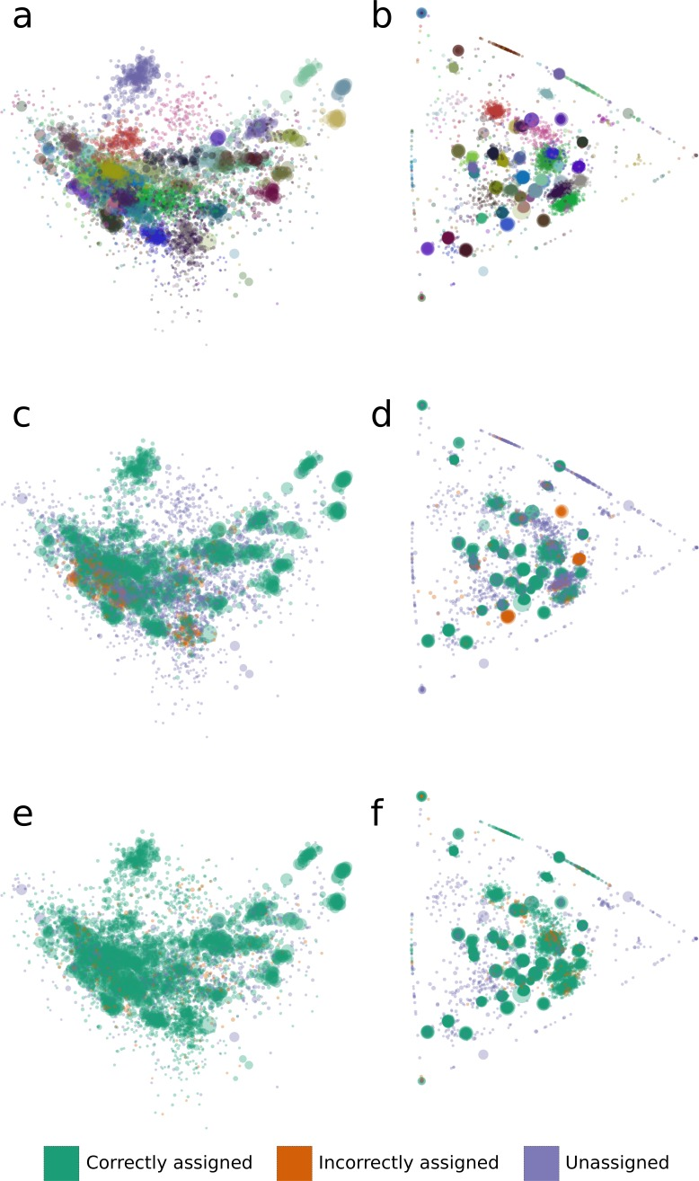 The distribution of tetranucleotide frequencies, coverage profiles and bin assignments for the synthetic metagenomic contigs. The diameter of each circle is proportional to the length its respective contig. (A, C, E) Contigs are positioned according to the first two principal components of their tetranucleotide frequencies. The first principal component is positioned horizontally, the second is positioned vertically. (B, D, F) Contigs are positioned according to their x and y coordinates in GroopM transformed coverage profile space. (A, B) Each 'true' bin is assigned a random color and contigs are colored according to their true bin assignments. (C, D) Contigs are colored according to the accuracy of their bin assignments using TF-ESOM. (E, F) Contigs are colored according to the accuracy of their bin assignments using GroopM.