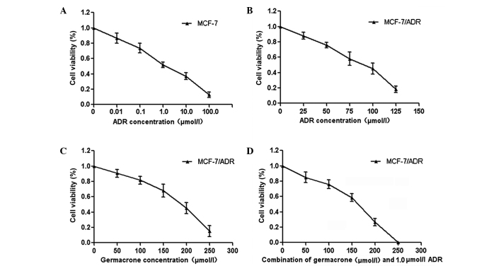 Effect of <t>germacrone</t> on ADR resistance in breast cancer cells. The MTT assay was used to measure the cytotoxicity of (A) ADR in MCF-7 cells and (B) ADR, (C) germacrone and (D) combination of ADR and different concentrations of germacrone in MCF-7/ADR cells. Data are presented as the mean ± standard deviation. Each experiment was repeated at least three times. ADR, Adriamycin.